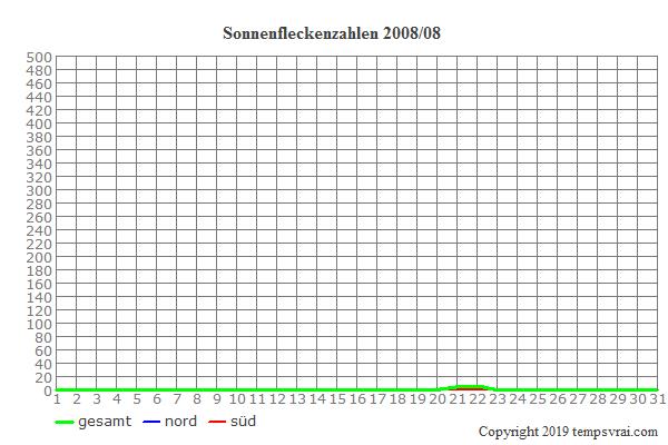 Diagramm der Sonnenfleckenzahlen für 2008/08