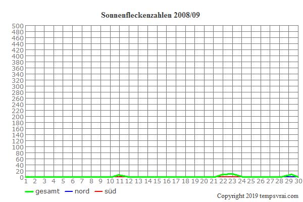 Diagramm der Sonnenfleckenzahlen für 2008/09