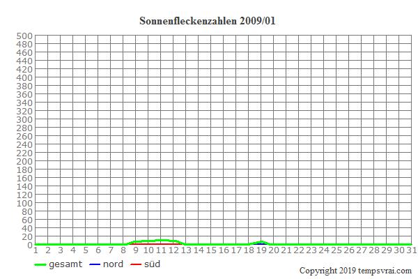 Diagramm der Sonnenfleckenzahlen für 2009/01