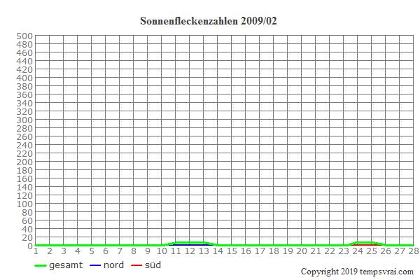 Diagramm der Sonnenfleckenzahlen für 2009/02