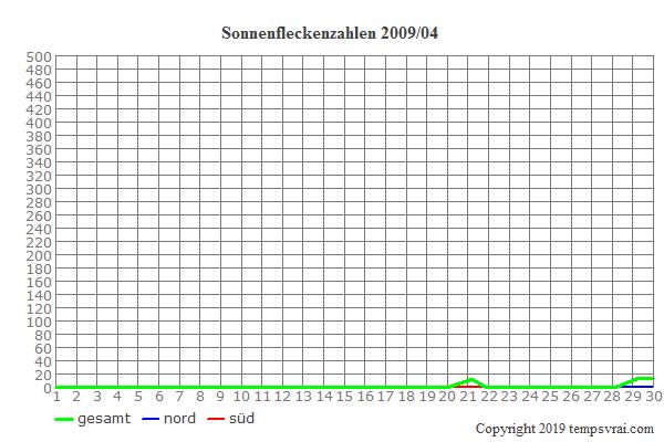 Diagramm der Sonnenfleckenzahlen für 2009/04