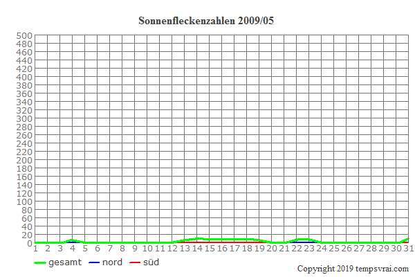 Diagramm der Sonnenfleckenzahlen für 2009/05