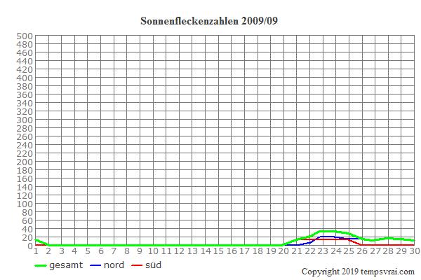 Diagramm der Sonnenfleckenzahlen für 2009/09