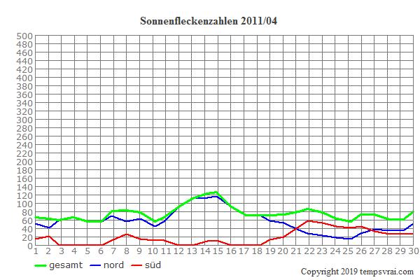 Diagramm der Sonnenfleckenzahlen für 2011/04