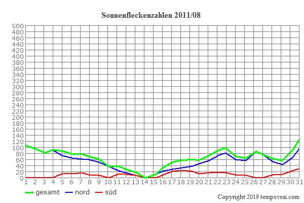 Diagramm der Sonnenfleckenzahlen für 2011/08