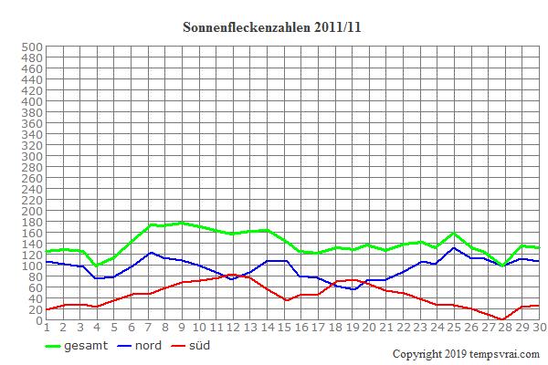 Diagramm der Sonnenfleckenzahlen für 2011/11