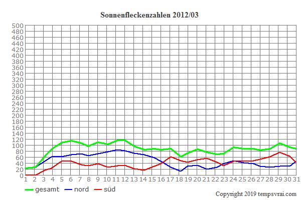 Diagramm der Sonnenfleckenzahlen für 2012/03