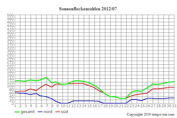Diagramm der Sonnenfleckenzahlen für 2012/07