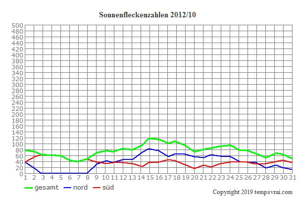 Diagramm der Sonnenfleckenzahlen für 2012/10