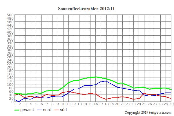 Diagramm der Sonnenfleckenzahlen für 2012/11