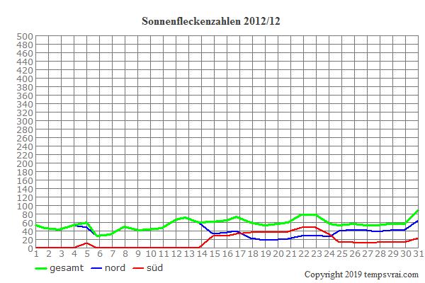 Diagramm der Sonnenfleckenzahlen für 2012/12