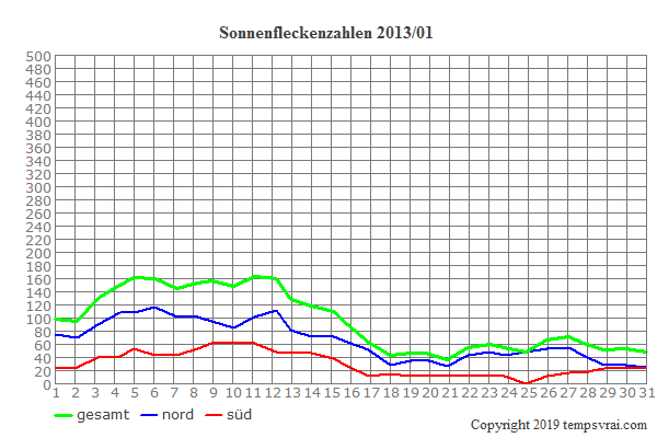 Diagramm der Sonnenfleckenzahlen für 2013/01