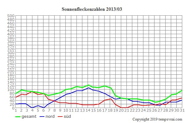 Diagramm der Sonnenfleckenzahlen für 2013/03