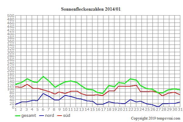Diagramm der Sonnenfleckenzahlen für 2014/01