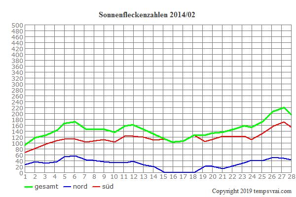 Diagramm der Sonnenfleckenzahlen für 2014/02