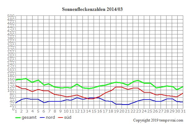 Diagramm der Sonnenfleckenzahlen für 2014/03