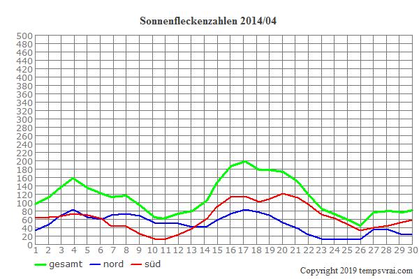 Diagramm der Sonnenfleckenzahlen für 2014/04