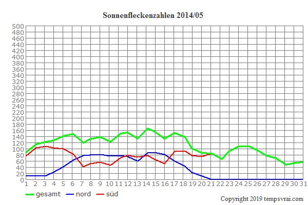 Diagramm der Sonnenfleckenzahlen für 2014/05
