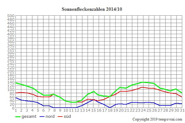 Diagramm der Sonnenfleckenzahlen für 2014/10