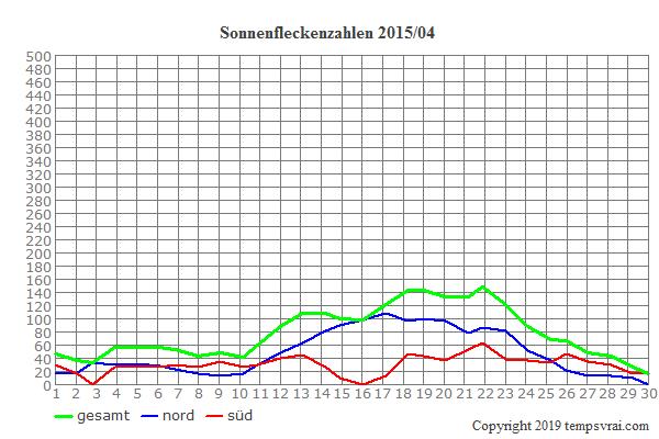 Diagramm der Sonnenfleckenzahlen für 2015/04