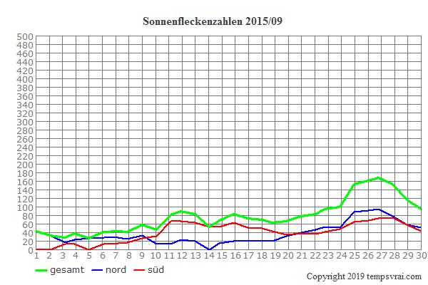Diagramm der Sonnenfleckenzahlen für 2015/09