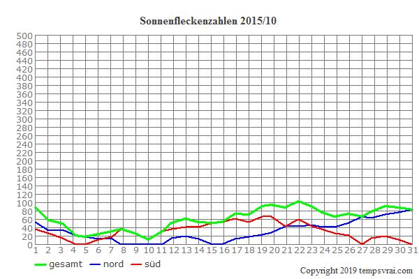 Diagramm der Sonnenfleckenzahlen für 2015/10