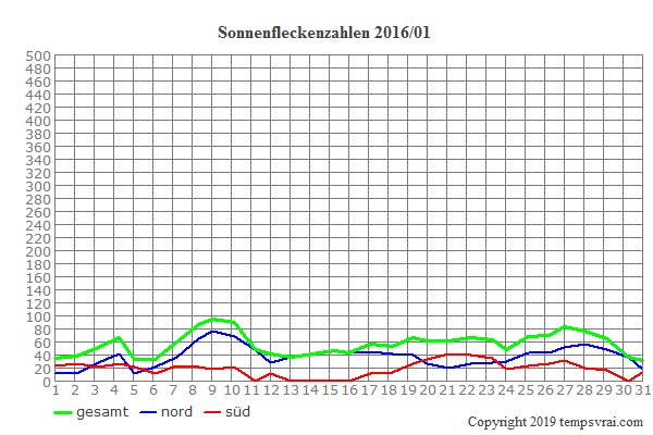 Diagramm der Sonnenfleckenzahlen für 2016/01