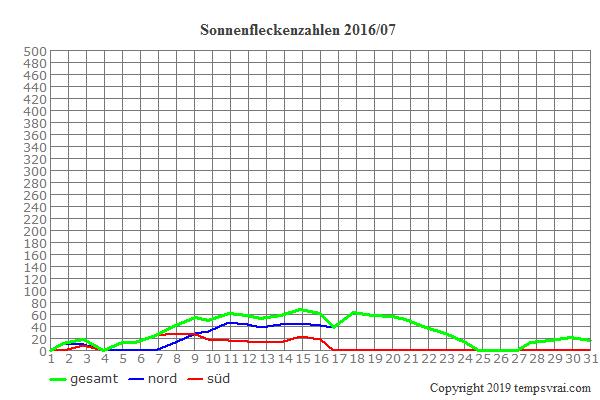 Diagramm der Sonnenfleckenzahlen für 2016/07