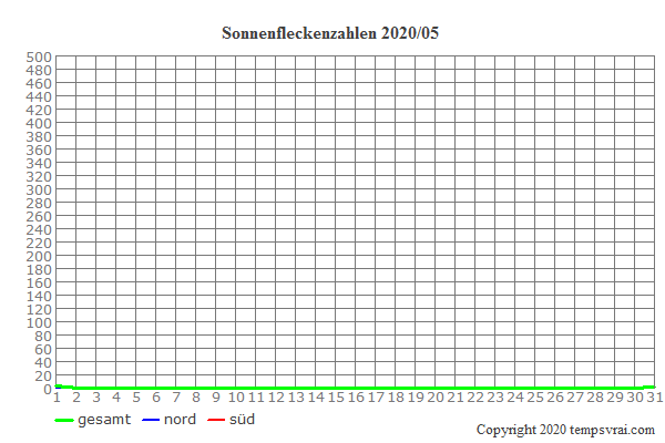 Diagramm der Sonnenfleckenzahlen für 2020/05