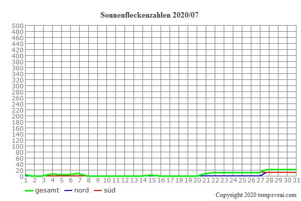 Diagramm der Sonnenfleckenzahlen für 2020/07