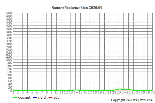 Diagramm der Sonnenfleckenzahlen für 2020/09