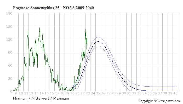 Vorhersage der Sonnenaktivität im Zyklus 25
