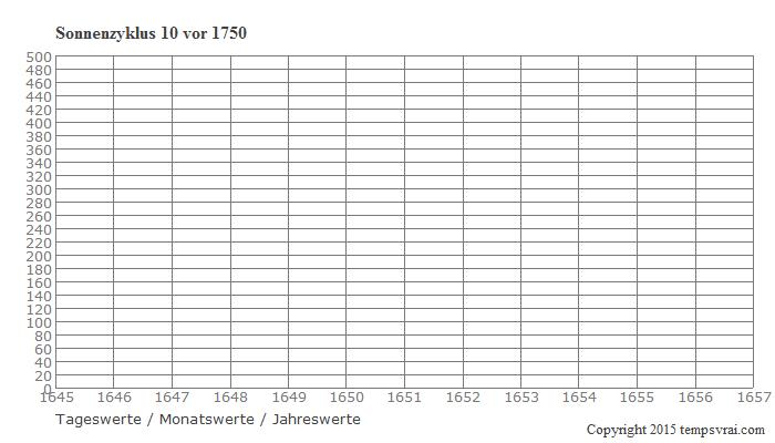 Diagramm Sonnenzyklus 10 vor 1750