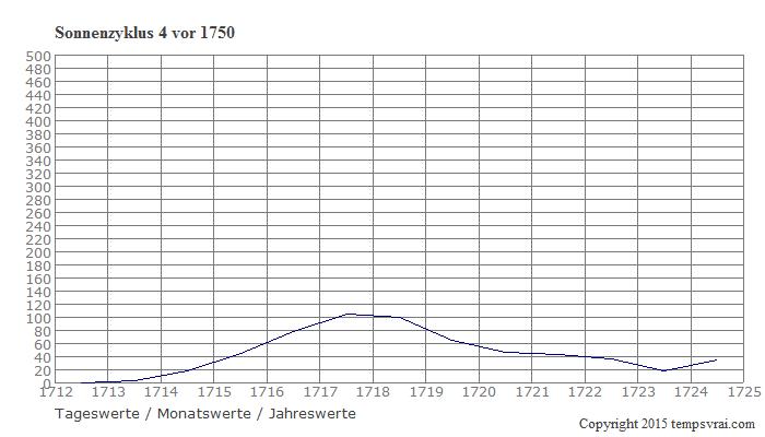 Diagramm Sonnenzyklus 4 vor 1750