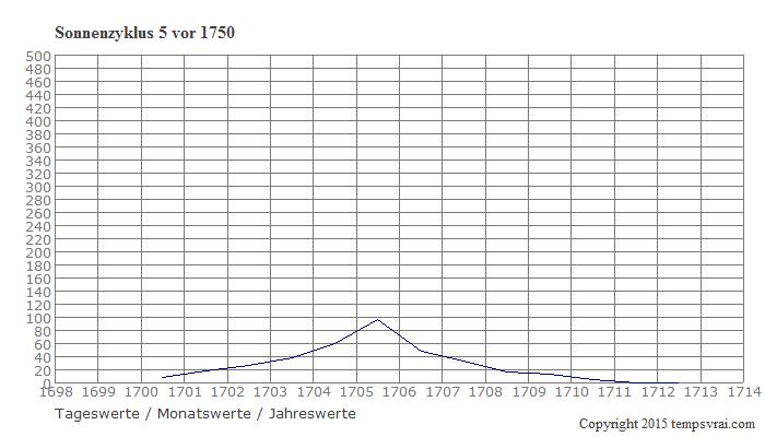 Diagramm Sonnenzyklus 5 vor 1750