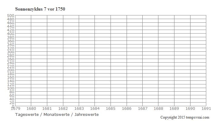 Diagramm Sonnenzyklus 7 vor 1750