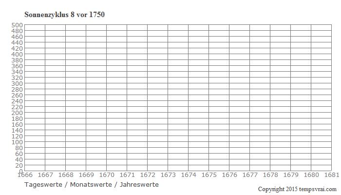 Diagramm Sonnenzyklus 8 vor 1750