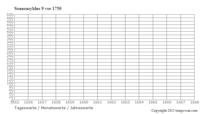Diagramm Sonnenzyklus 9 vor 1750