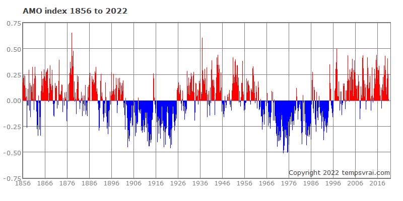 AMO Index since 1856