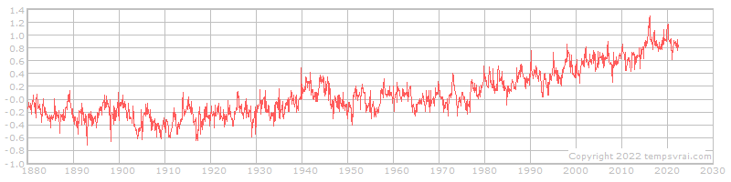 Global temperature anomalies 1880 to date