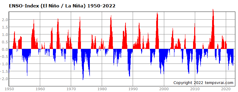 El Niño and La Niña since 1950