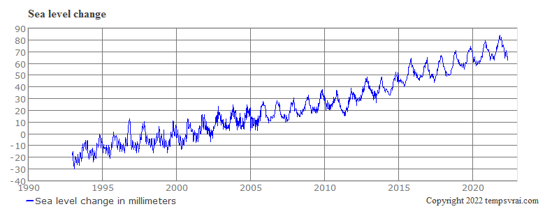 Sea level change since 1992