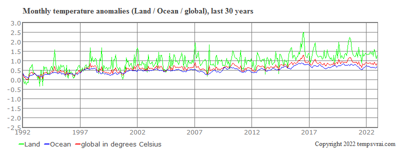 Monthly anomalies of the last 30 years