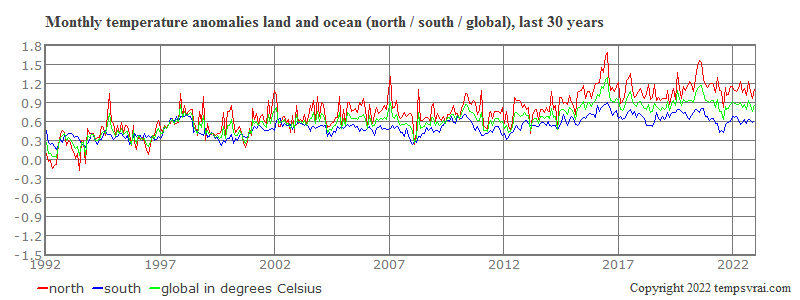 Monthly anomalies north and south of the last 30 years