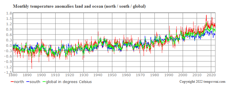 Monthly anomalies of the global temperature, north and south