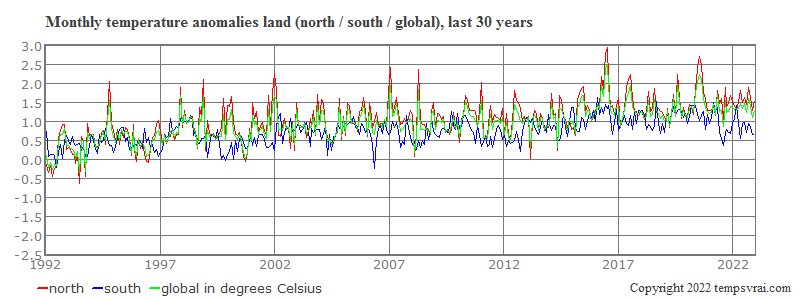 Monthly anomalies on land, north and south, last 30 years