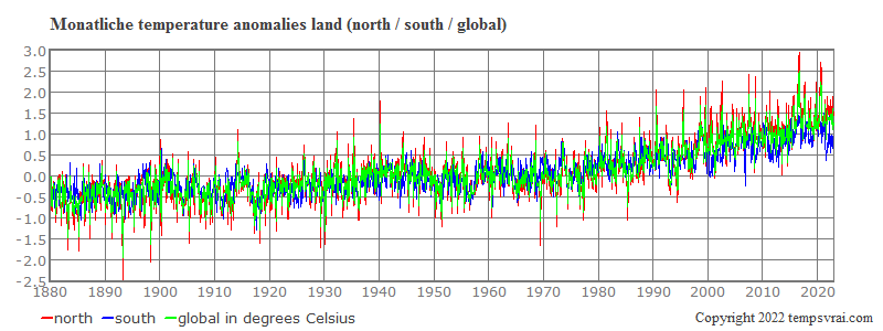 Monthly anomalies of the global temperature on land, north and south