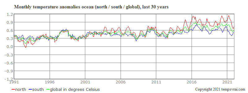 Monthly anomalies on the ocean, north and south, last 30 years