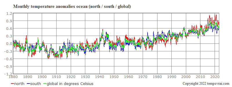 Monthly anomalies of the global temperature on the ocean, north and south