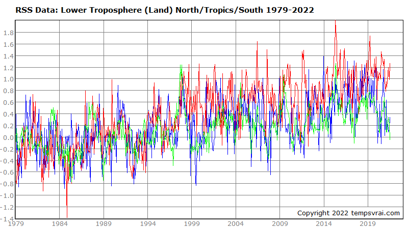 Temperature of the land surface in several regions 1979 to date (RSS data)
